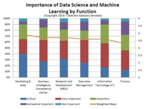 graphic depicting data science and machine learning by function